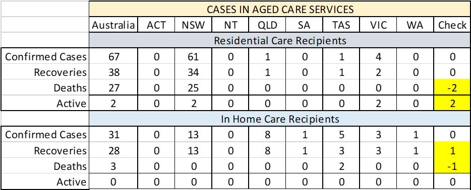 Covid 19 Aged Care Cases