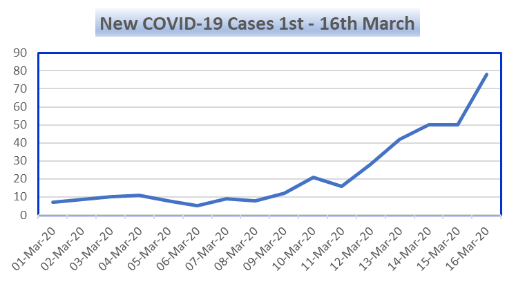 Covid 19 New Cases